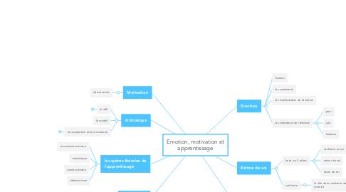 Mind Map: Emotion, motivation et apprentissage