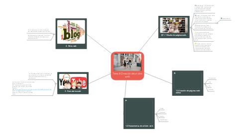 Mind Map: Tema 8 Creación de un sitio web