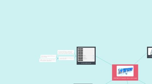 Mind Map: UNIDAD 8 Creación de un sitio web