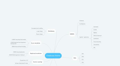 Mind Map: Database theme
