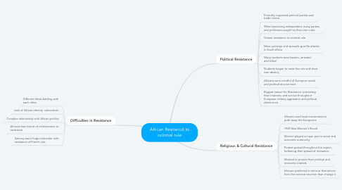 Mind Map: African Resitancd to colonial rule