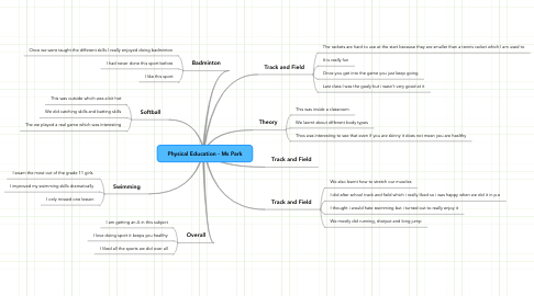 Mind Map: Physical Education - Ms Park
