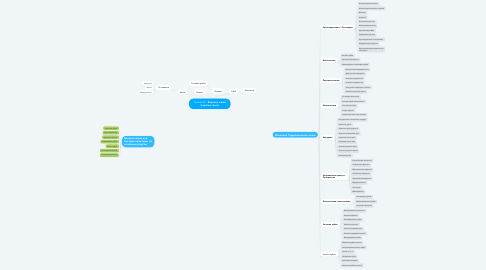Mind Map: DoctorLAV - Верхнее меню (в шапке сайта)