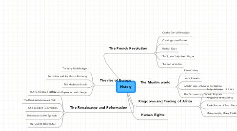 Mind Map: History