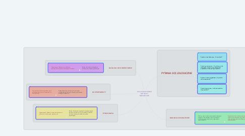 Mind Map: SOCJOLOGICZNE METODY BADAWCZE