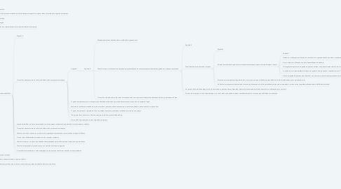 Mind Map: Consultoria em gestão de pessoas