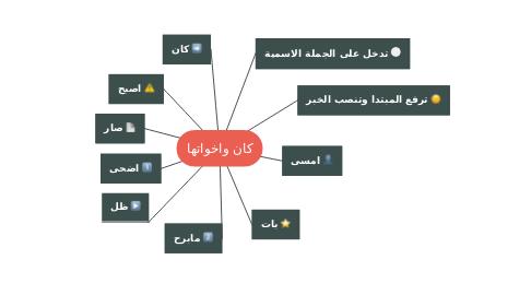 Mind Map: كان واخواتها