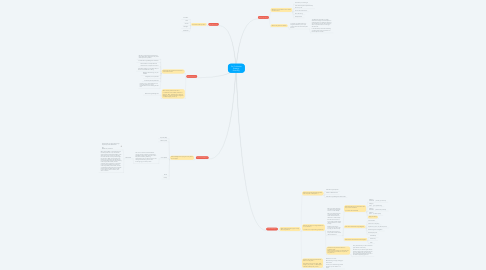 Mind Map: Go-To-Market Strategy: Branding