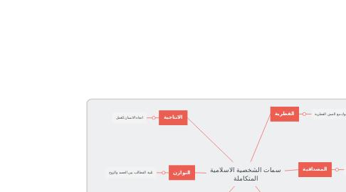 Mind Map: سمات الشخصية الاسلامية المتكاملة