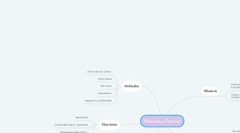 Mind Map: Médiateur Familial