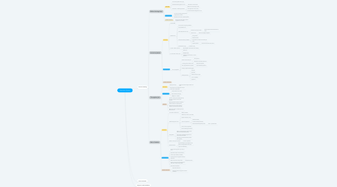 Mind Map: Operations System