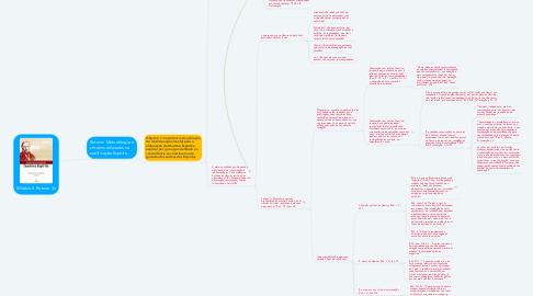 Mind Map: MóduloII- Roteiro 3a