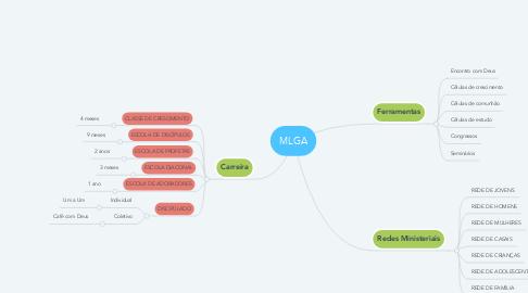 Mind Map: MLGA