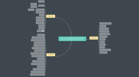 Mind Map: ALL THE SHAKESPEARE WE GOT
