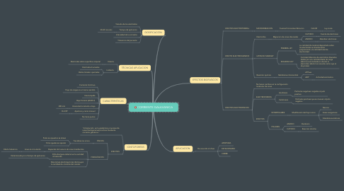 Mind Map: CORRIENTE GALAVANICA