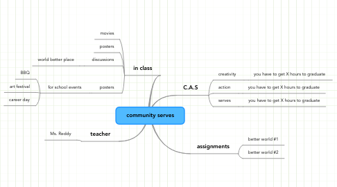 Mind Map: community serves