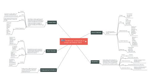 Mind Map: Tendências na Educação no campo da Didática Geral