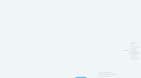Mind Map: Анализ компании
