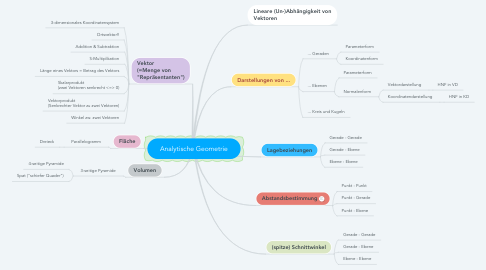 Mind Map: Analytische Geometrie