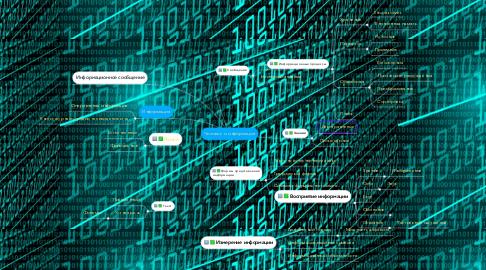 Mind Map: Человек и информация