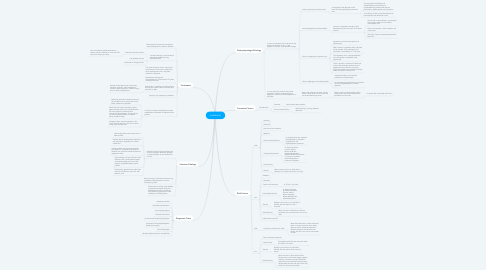 Mind Map: Leukemia