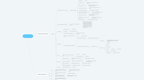 Mind Map: Carta de vendas