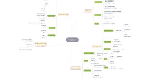 Mind Map: Goed onderwijs: mijn jaarvisie