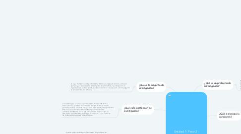 Mind Map: Unidad 1: Paso 2 - Elaborar el problema de investigación