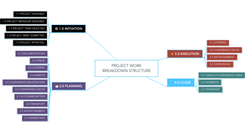 Mind Map: PROJECT WORK BREAKDOWN STRUCTURE