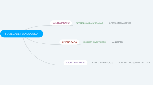Mind Map: SOCIEDADE TECNOLÓGICA