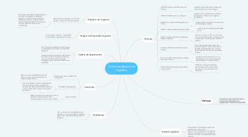 Mind Map: Conceitos Básicos da Logística
