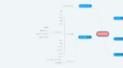 Mind Map: 商品開発部