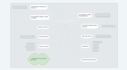 Mind Map: Cotas y diseño en AutoCAD 2d.