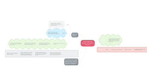 Mind Map: Componente que integran un Estudio de Mercado
