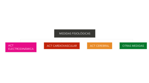 Mind Map: MEDIDAS FISIOLÓGICAS