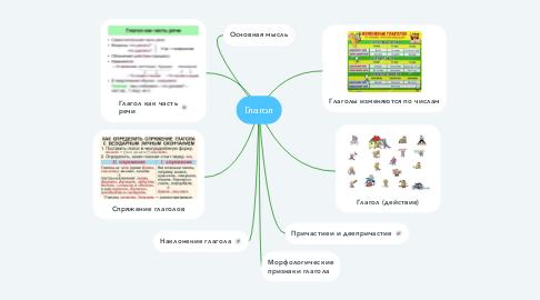 Mind Map: Глагол