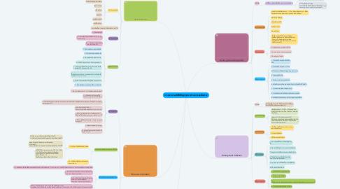 Mind Map: การพยาบาลเด็กที่มีปัญหาสุขภาพระบบระบบปัสสาวะ