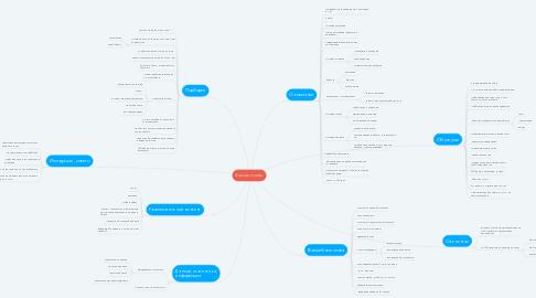 Mind Map: Контент-план