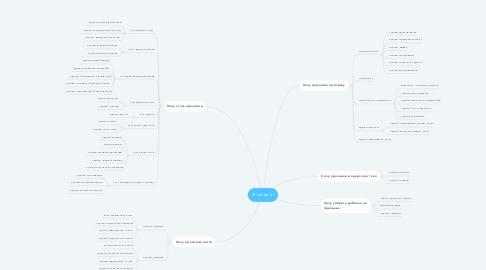 Mind Map: Я - клиент