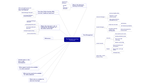 Mind Map: The Electronic Learning Community