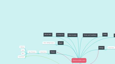 Mind Map: Kafumobile.com