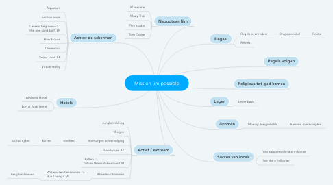 Mind Map: Mission (im)possible