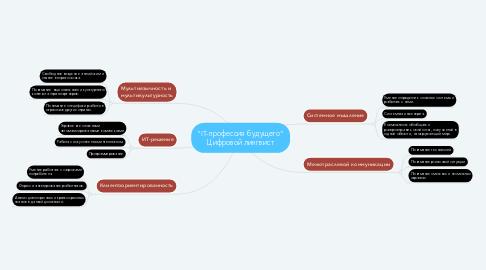 "Mind Map: ""IT-профессия будущего"" Цифровой лингвист"