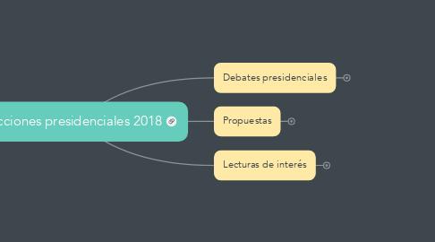 Mind Map: Elecciones presidenciales 2018