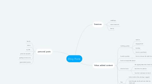 Mind Map: Blog Posts