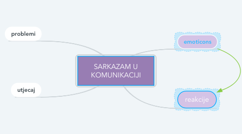 Mind Map: SARKAZAM U KOMUNIKACIJI
