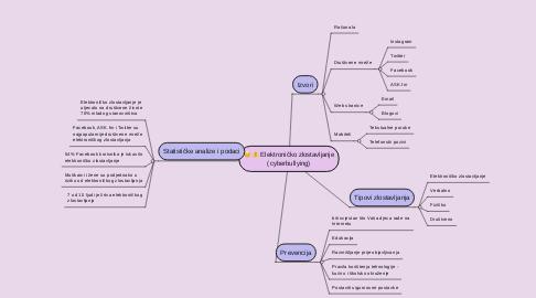 Mind Map: Elektroničko zlostavljanje (cyberbullying)