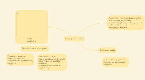 Mind Map: Online privatnost
