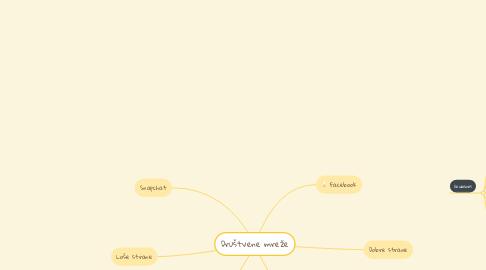 Mind Map: Društvene mreže