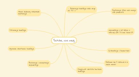 Mind Map: Youtube, novi medij